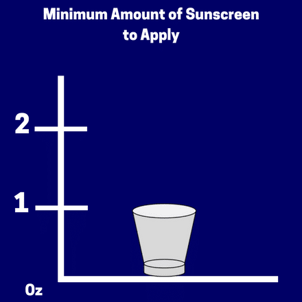 Use at least one ounce of sunscreen